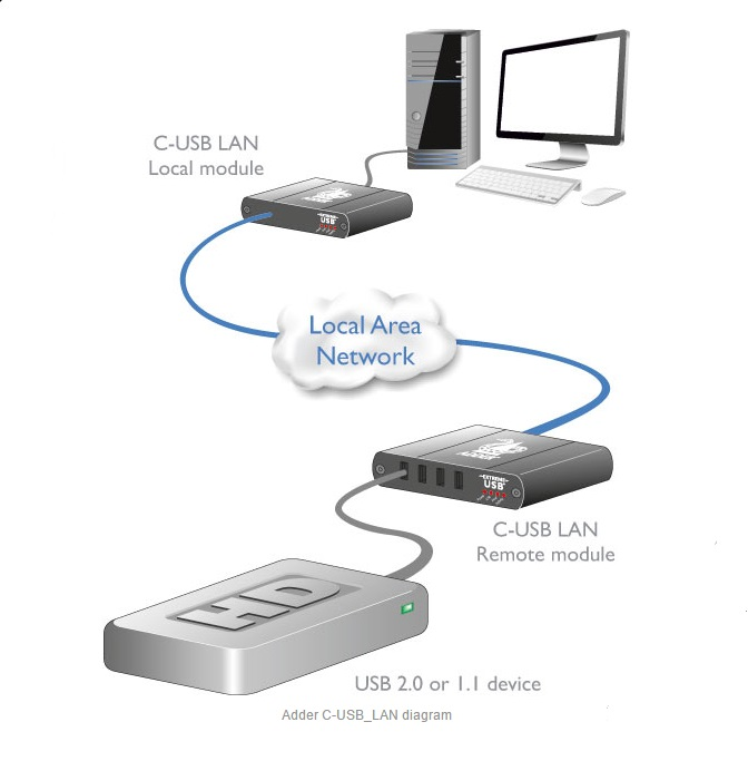 ADDER C-USB-LAN USB2 Transmitter/Receiver Paired Extender