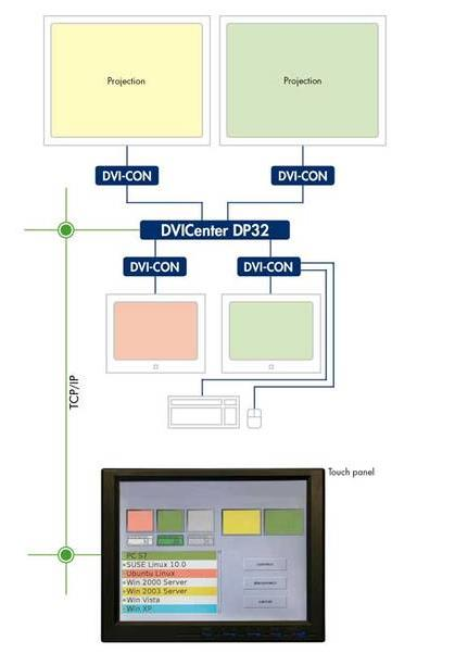 GDSYS IP-Control-API-D80 for a 160 Port Digital Matrix