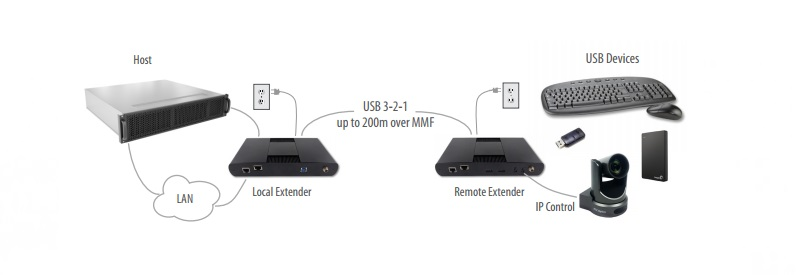 Icron USB 3-2-1 Raven 3124  4 Port 200mt,  Multimode Fiber Extender System, Power Adapters & Cords